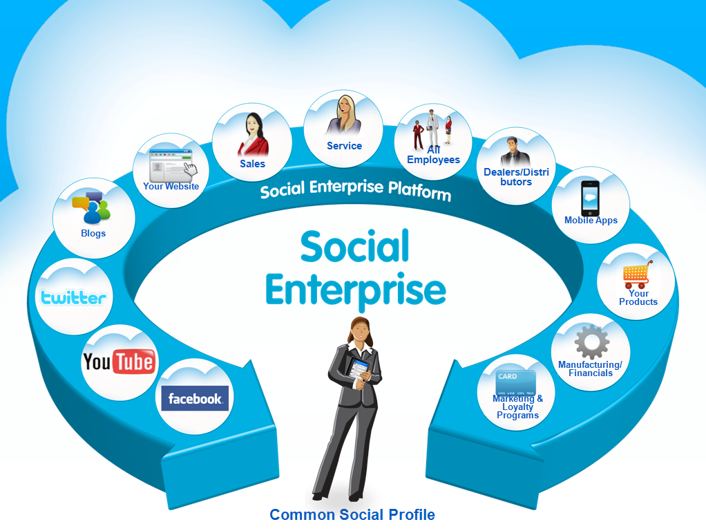 Dreamforce 2011: Salesforce & the Social Enterprise Will Be Here All Week (Part 2)