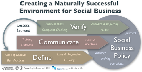 Creating a Supportive Social Business Policy for Social Media Enablement