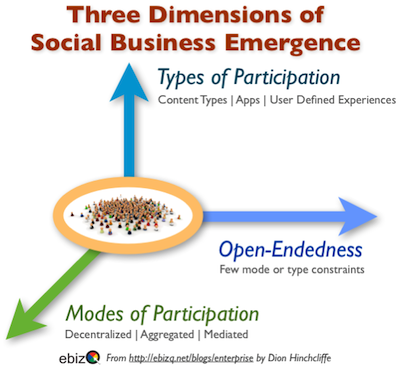 Five Emergent Strategies for Improving Social Business Performance