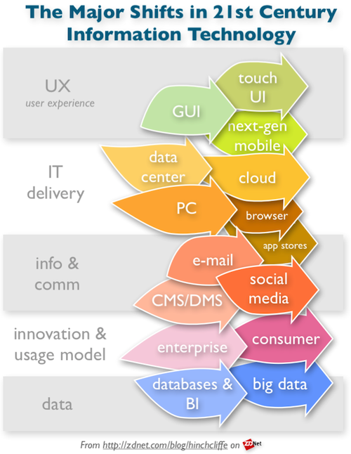 """The """"Big Five"""" IT trends of the next half decade: Mobile, social, cloud, consumerization, and big data"""