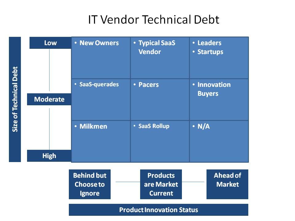 Vendor Technical Debt