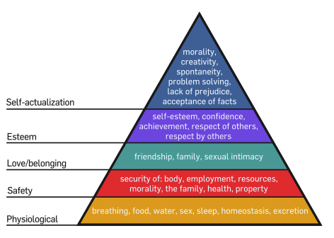 Tuesday's Tip: Apply Maslow's Hierarchy Of Needs To C-Level Business Strategy