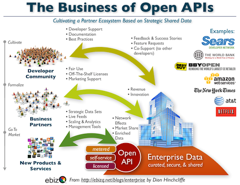 Open APIs as a Business: The Moving Parts and Examples