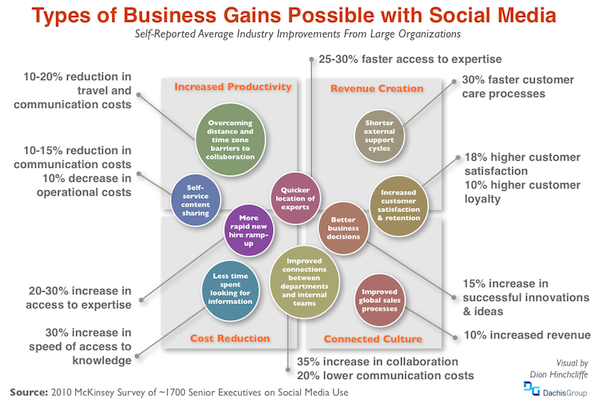 What's Coming Up in Social Business, CoIT, Open APIs, and More