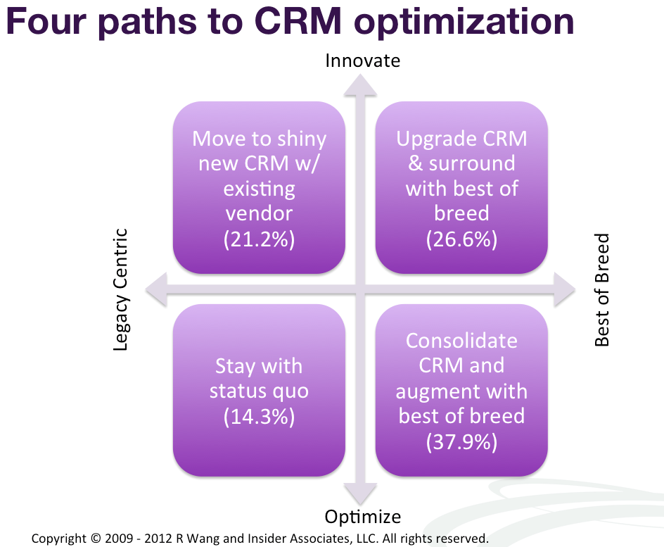 Research Summary: Best Practices: Consolidated CRM Deployments Drive Paths to Modernization And Social CRM (SCRM)