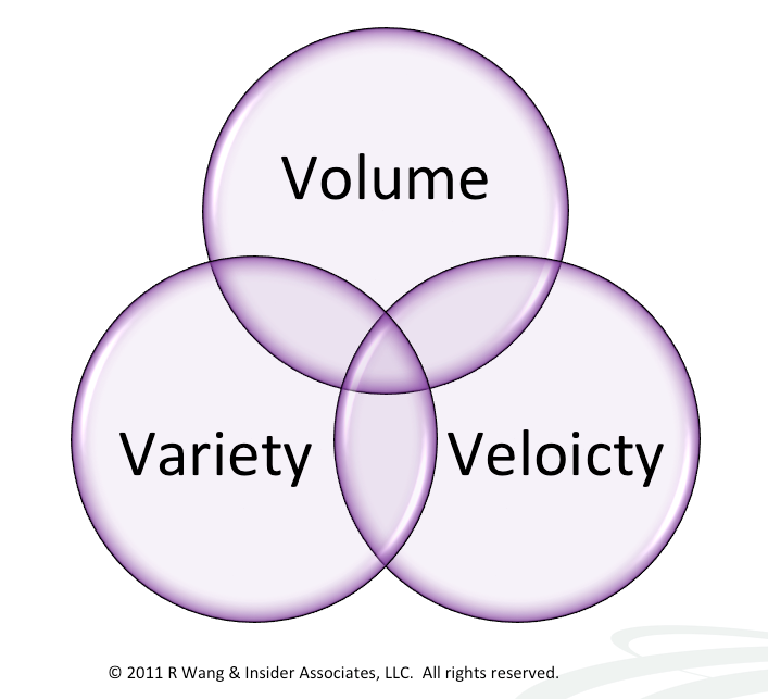 Beyond The Three V's of Big Data – Viscosity and Virality
