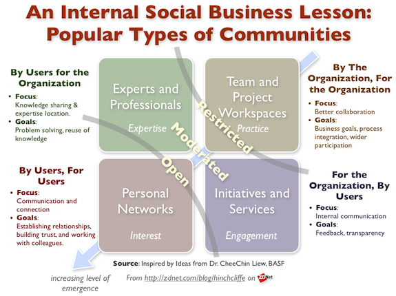 Internal Social Business (Enterprise 2.0) Lessons: Types of Communities