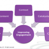 What Every CMO Needs To Know About The Five C's Of Customer Engagement