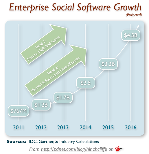 Enterprise Social Software Industry Growth (2012) from 2011-2016