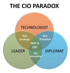 Overcome 'The CIO Paradox'