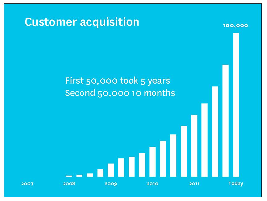 Xero customer growth