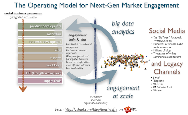 Operating Model for Next Generation Engagement with Social Business