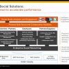 An enterprise-wide vision for social business: SAP's new take