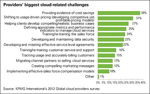 Cloud research - biggest challenges