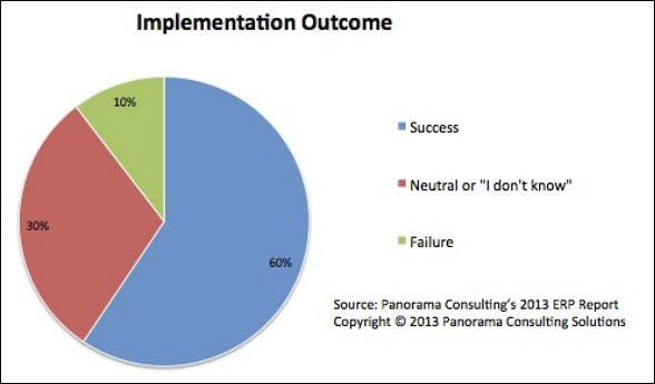ERP implementation outcome