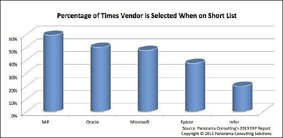 ERP vendor selection