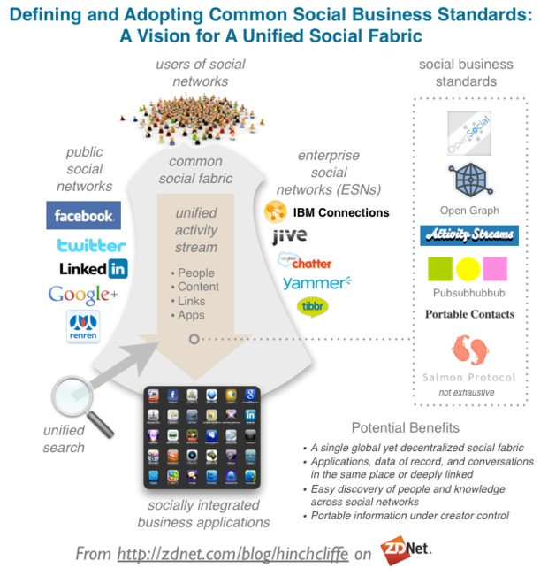 open_social_business_standards_for_unified_social_media