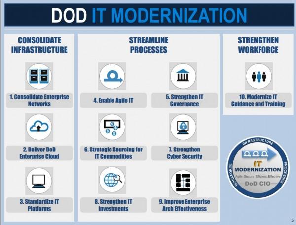 DOD-IT-Modernization