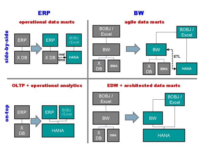 Sap Hana Makes Progress And Threatens Oracle Enterprise