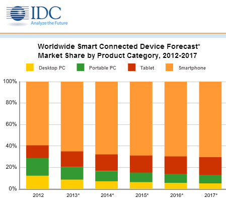 idc: 87% of connected devices by 2017 will be tablets and