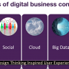 The Chief Digital Officer In The Age Of Digital Business