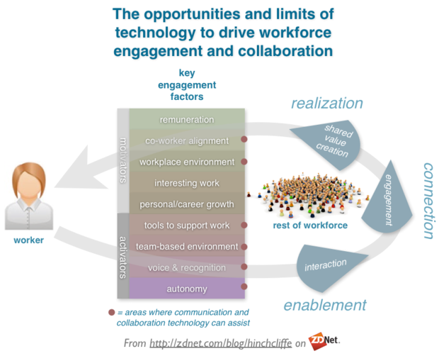 employee_engagement_social_business_digital_mobile