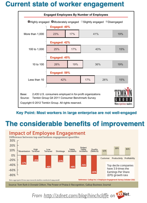 Workforce engagement gap and potential benefits (data)
