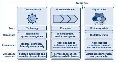 Research: CIOs and the 'digitalization' of business