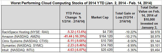 worst performing YTD Feb 14