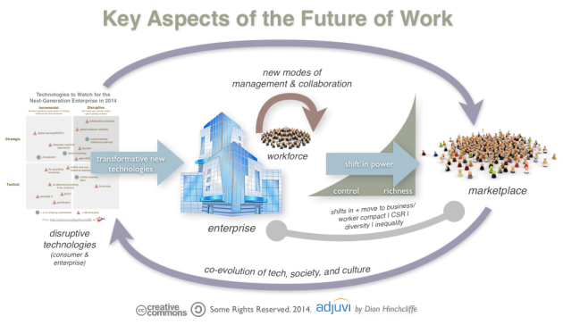 What is the Future of Work?