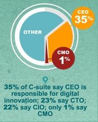 Is 'marketing' ready for digital transformation?