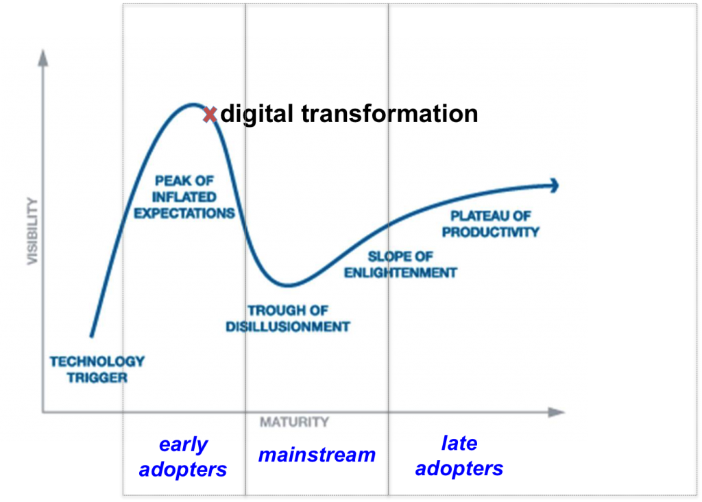 Hype Cycle for dt