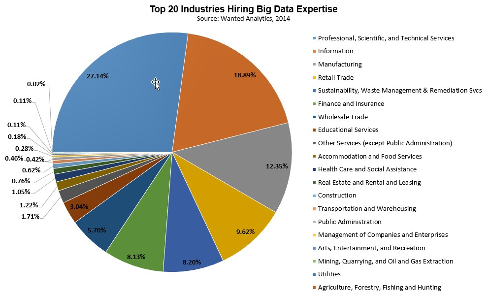 where big data jobs will be in 2015 enterprise irregulars