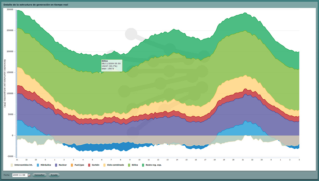 Record Spanish Wind Energy