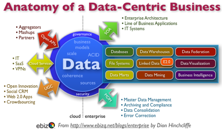 Api management in digital transformation - Eight Reasons Why Data Centricity Is The Future Of