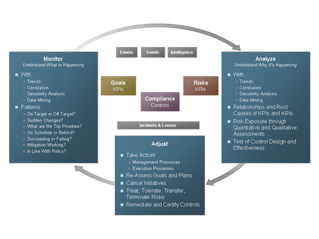 The Unified Performance, Risk, and Compliance Process Model - Part III - Monitor and Analyze