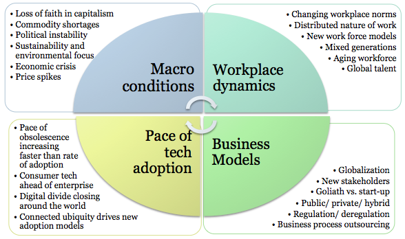 Monday's Musings: Next Generation CIO's Face 11 Skill Shifts In A Disruptive World