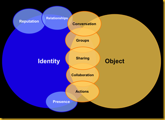 Human Interactions and the Rise of Social Characteristics in Software