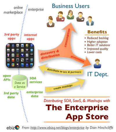 Distributing SOA, SaaS, & Mashups with The Enterprise App Store