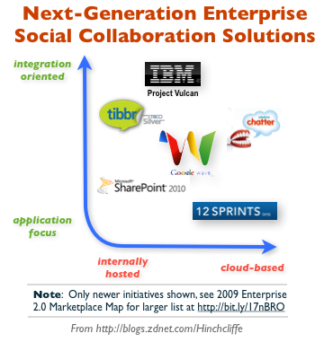 Next-Generation Enterprise Social Collaboration Solutions