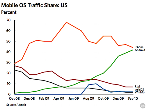 Traffic or Device Sales, What Matters Most?