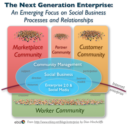 The Next Generation Enterprise and Community Management: An Emerging Focus on Social Business and Enterprise 2.0 Processes and Relationships