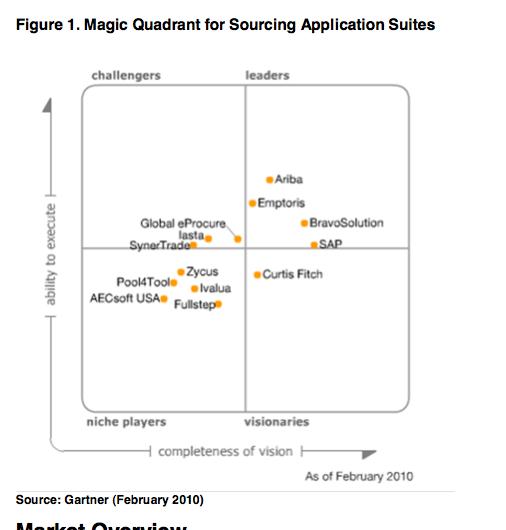 Magic quadrant for strategic sourcing application suites