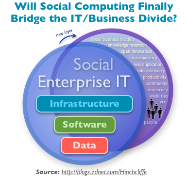 Will Social Computing and Enterprise 2.0 Finally Bridge the IT/Business Divide?