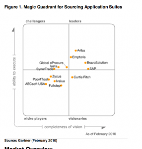 "Vendor Analysis and Shortlist: ""Strategic Sourcing"" or E-Sourcing (Part 2)"