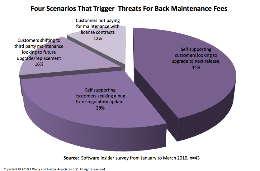 Tuesday's Tip: Dealing With Vendor Threats To Charge For Back Maintenance Fees