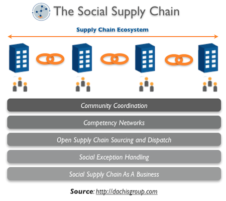 The Advent of the Social Supply Chain