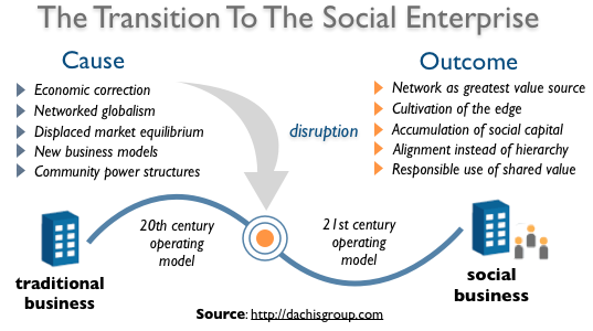 The Social Enterprise: A Case For Disruptive Transformation