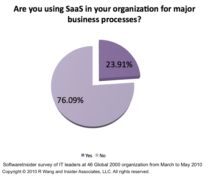 Research Report: How SaaS Adoption Trends Show New Shifts In Technology Purchasing Power