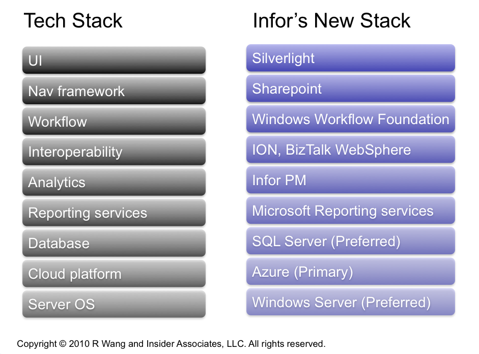 News Analysis: Infor Bets On Microsoft